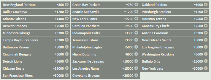 Super Bowl Odds c/i Bovada